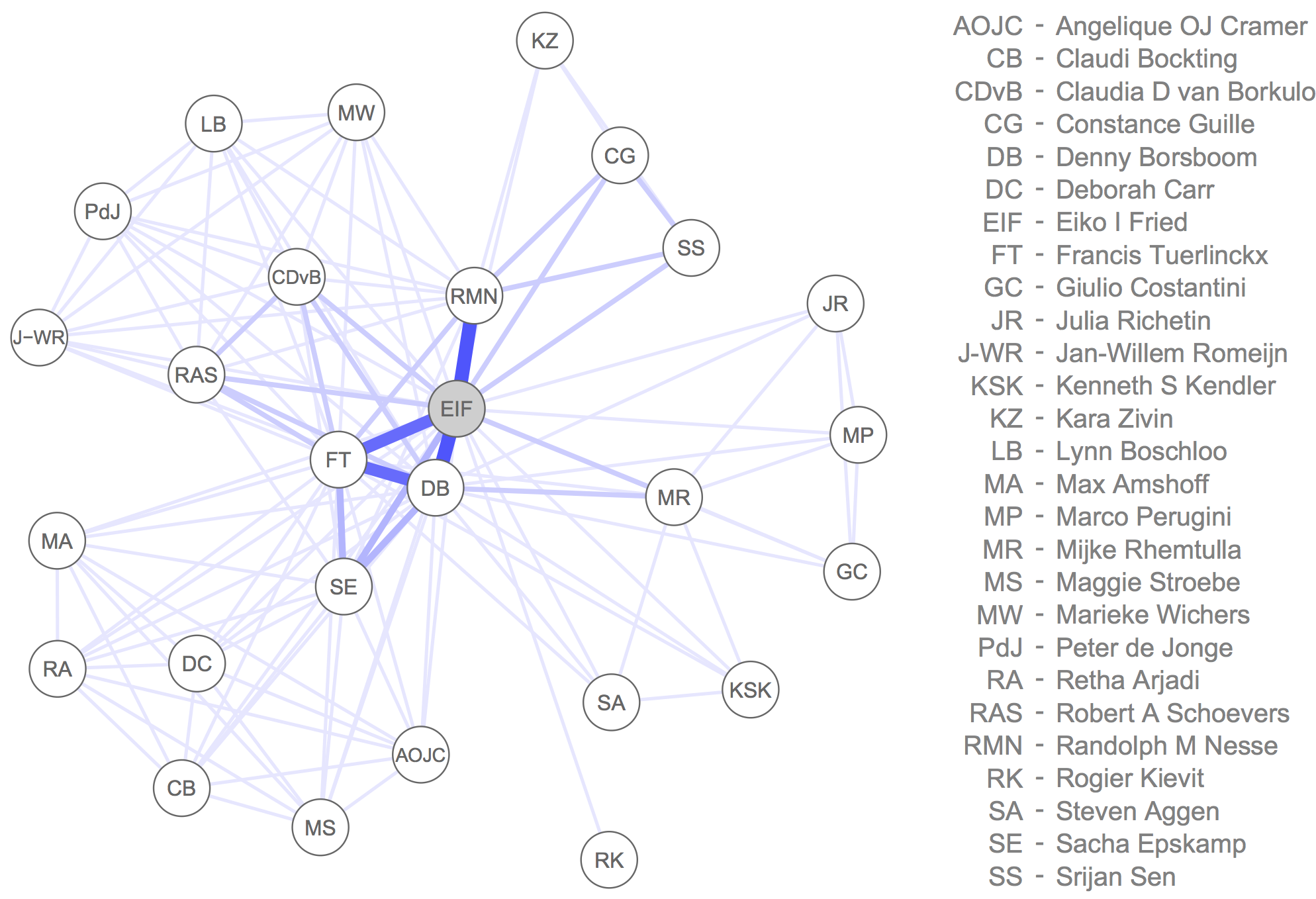 Create your collaborator network in R - Eiko Fried